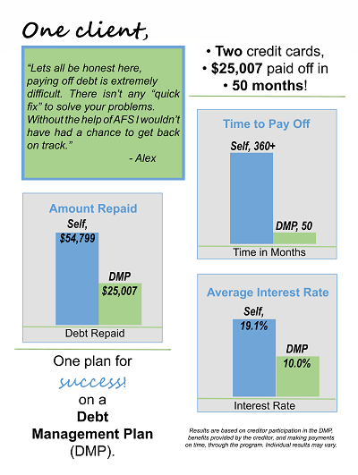148fe8770e4 What to Expect When Working with American Financial Solutions Credit  Counselors