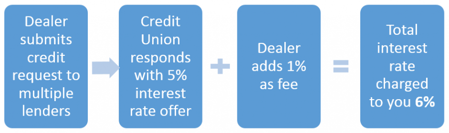 Dealer Financing Process