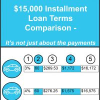 Installment Loan Terms: A Comparison