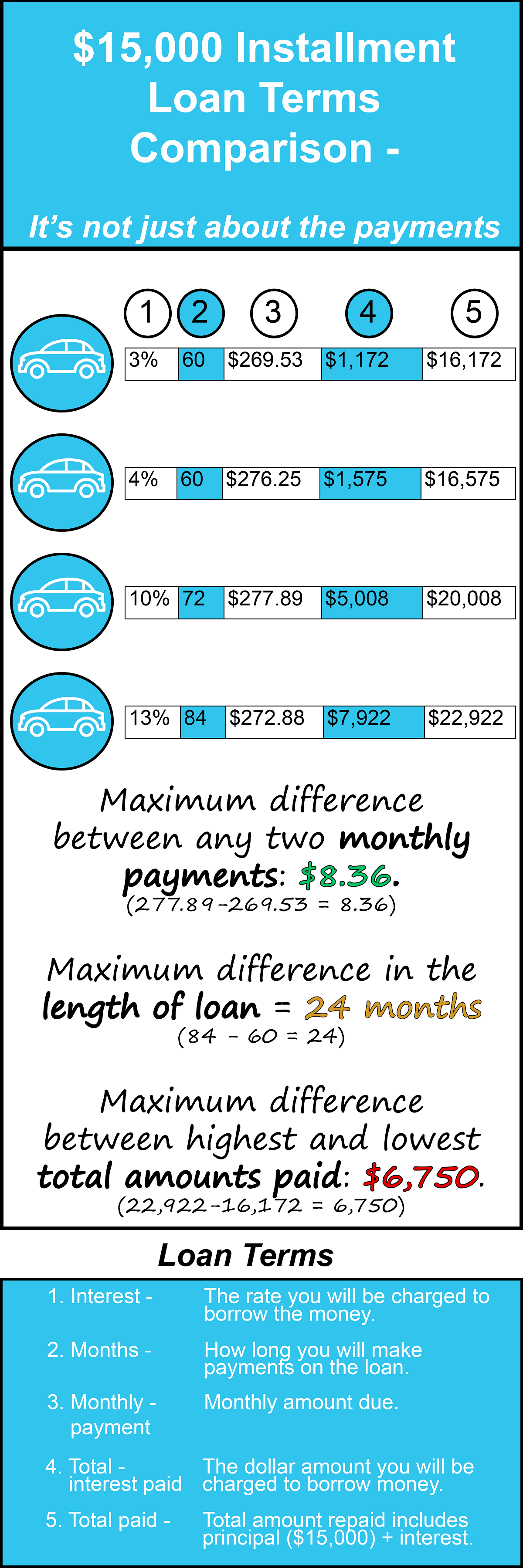 Installment Loan Payoff Comparison